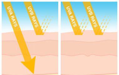 Kem chống nắng phổ rộng (Broad Spectrum) là kem chống nắng đạt chuẩn chống nắng an toàn bởi có thể đồng thời chống lại sự tác động của cả tia UVA và UVB đến làn da của bạn. Đây là là loại kem vừa được chứng nhận năm 2013 và đã được áp dụng rộng […]