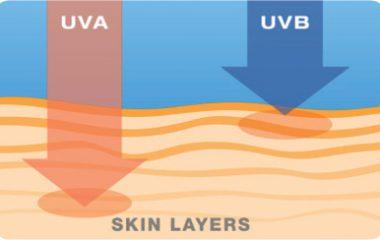 Bạn vẫn hay thường nghe mọi người nhắc nhở nhau tránh sự tác động của tia UVA và UVB để giúp bảo vệ da khỏe mạnh. Tuy nhiên, tia UVA/UVB là gì? Tác hại của nó ra làm sao? liệu rằng bạn có biết. Vậy bài viết sau sẽ giải đáp các thắc mắc dành […]